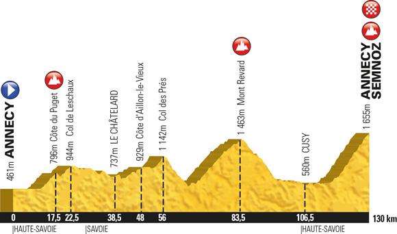 etape2013