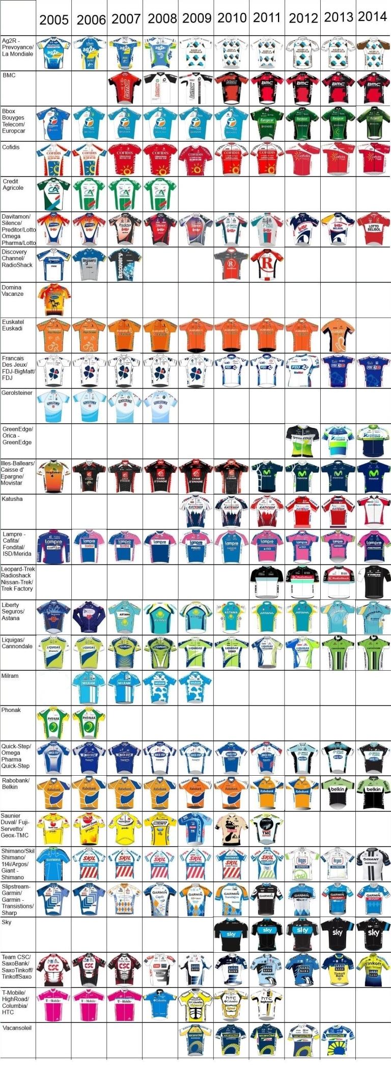 2005-2014Jerseys