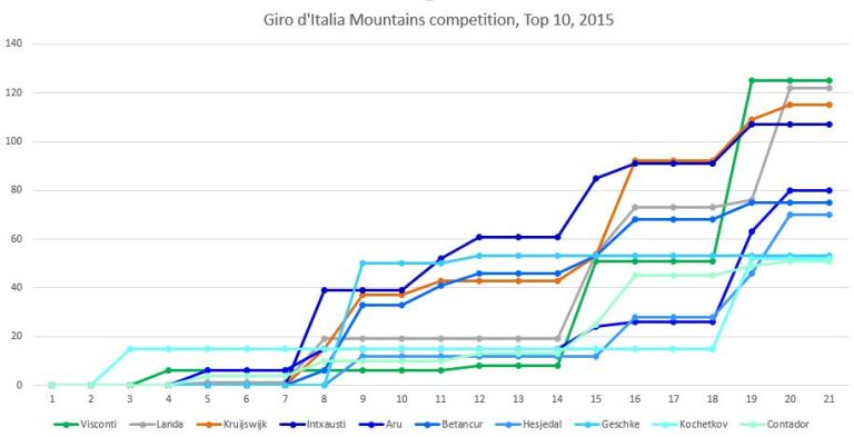 Giro14mounts