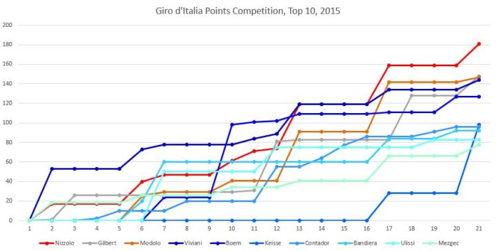 Giro15points