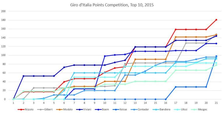Giro15points