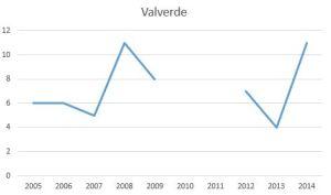 ValverdeW