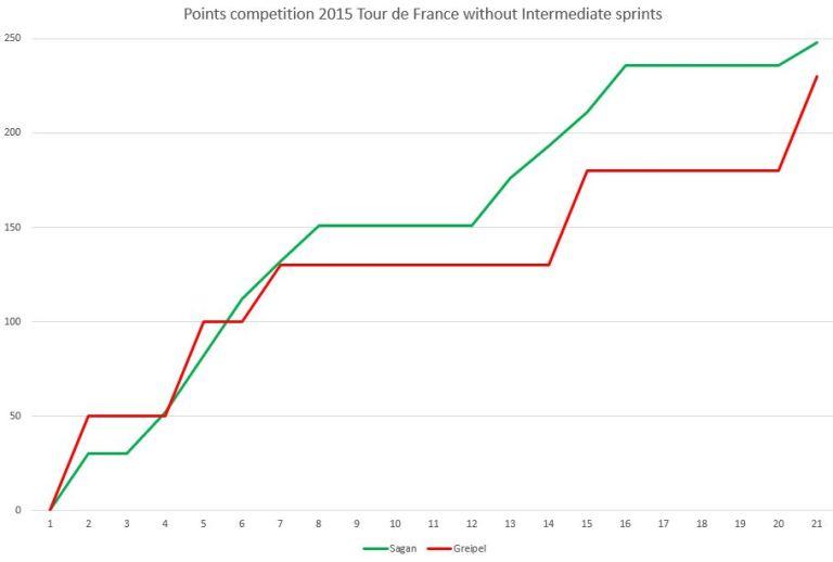 points-inter2015