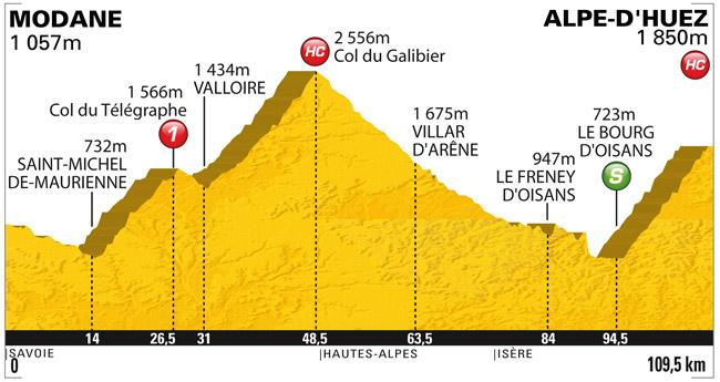 2011_tour_de_france_stage19_profile