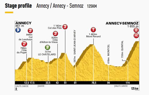 Tour-de-France-2013-Stage-20-profile