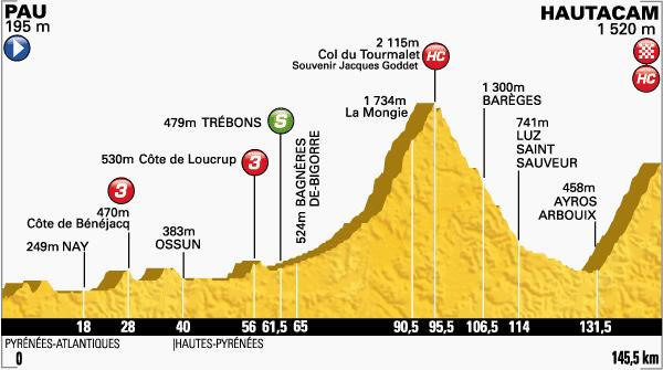 Tour de France Pyrenees Stage 18 profile