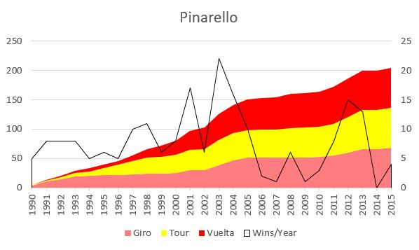 pinarello stages