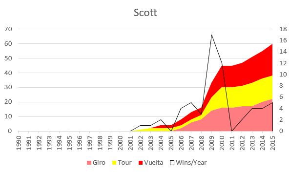 Scottstages