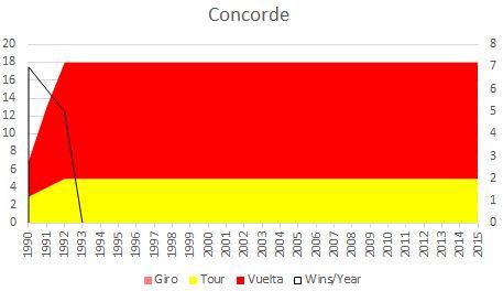 Concordestages