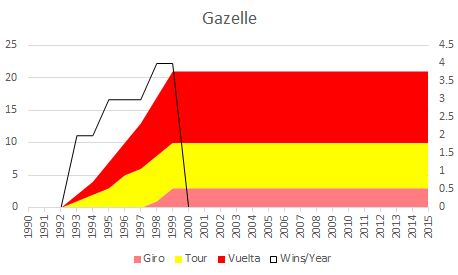 Gazellestages