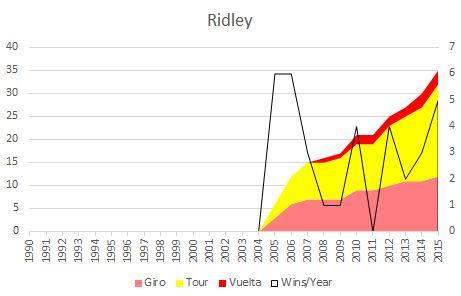 Ridleystages