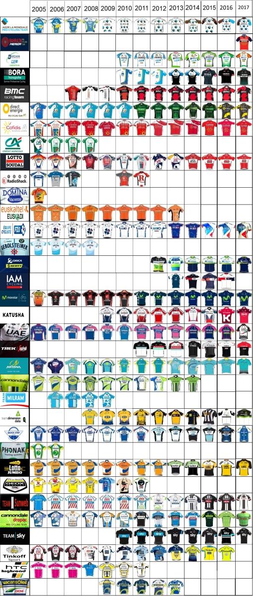 2005-2017 Peloton Fashions