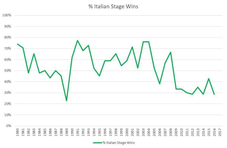 italianstagewins