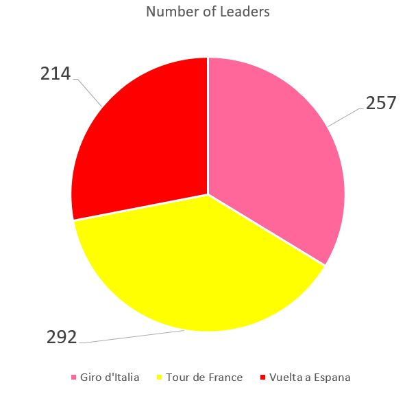 number-of-leaders