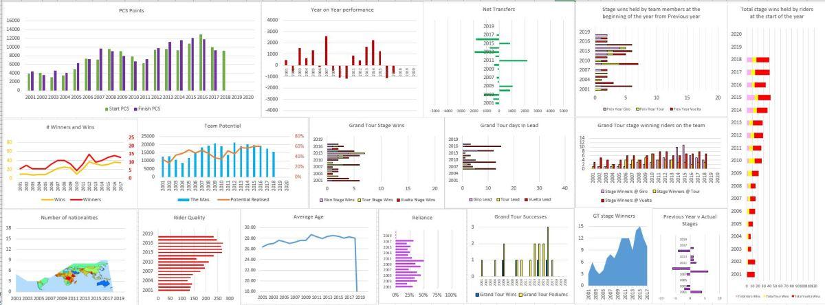 WorldTour team analysis: Value set